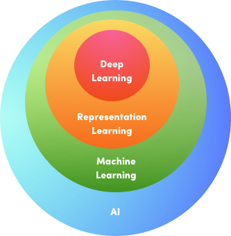 Deep learning  Wikipedia