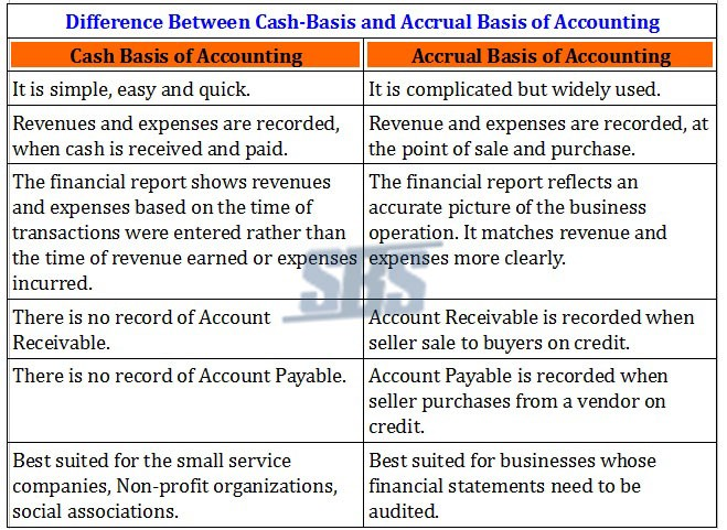 accrual and cash accounting You report business income by using the accrual method of accounting or the  cash method and based on a fiscal period.