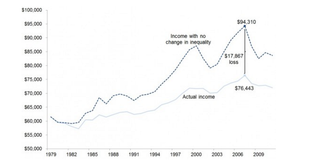 Wage Stagnation Since 1980s Source Epi