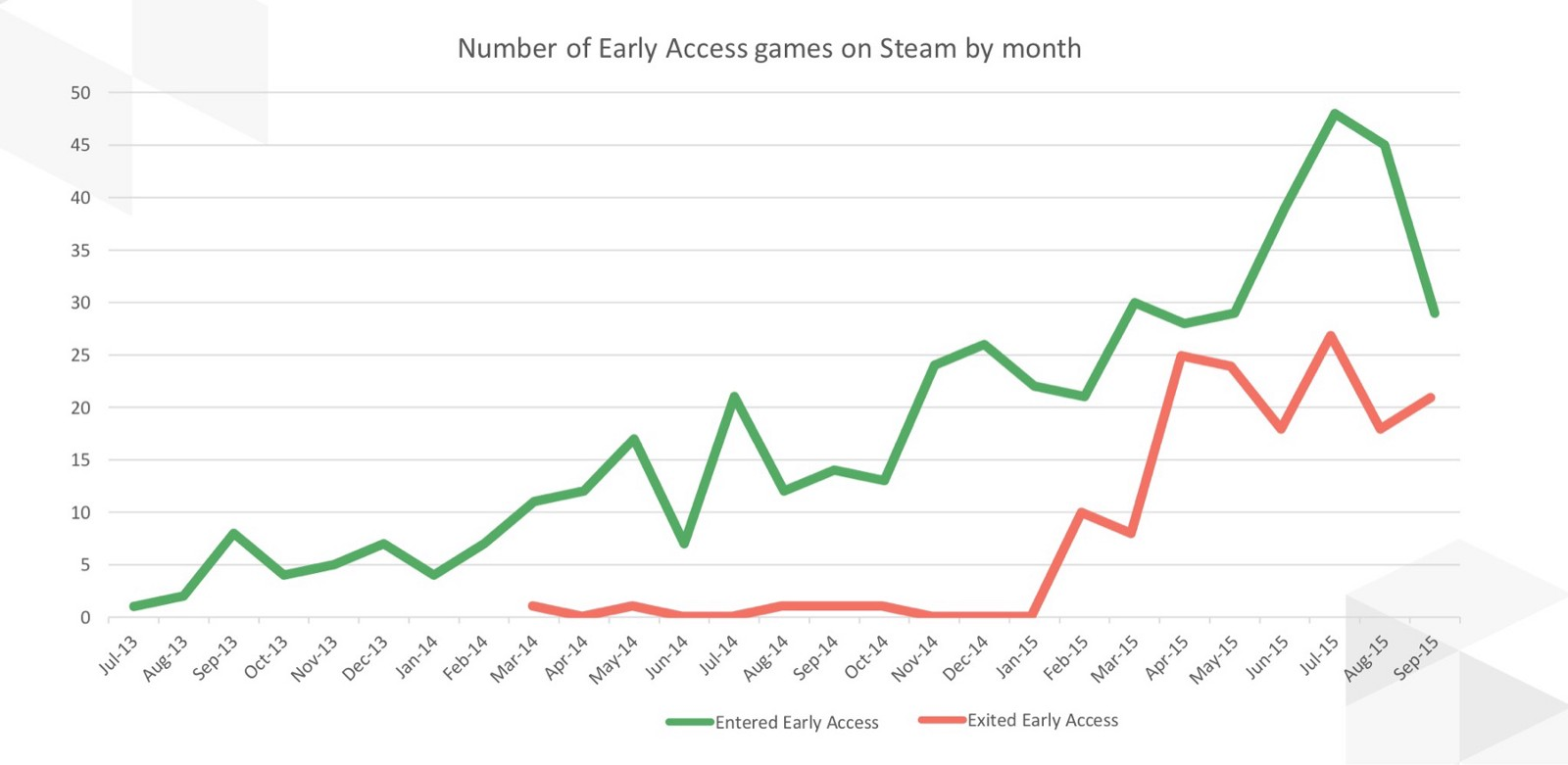 how to download early access games on steam