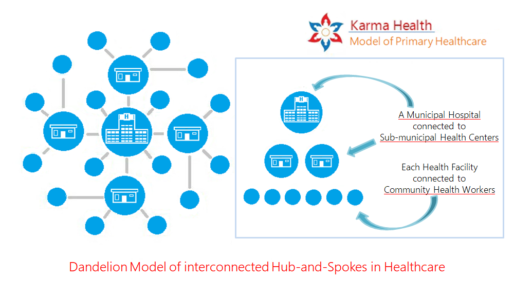 The Basic Structure Of Karmas Model Health System Is
