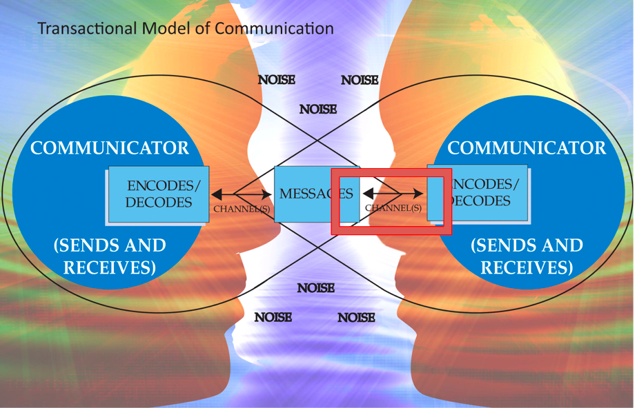 elements of a communication process model Advertisements: seven major elements of communication process are: (1) sender (2) ideas (3) encoding (4) communication channel (5) receiver (6) decoding and (7) feedback.