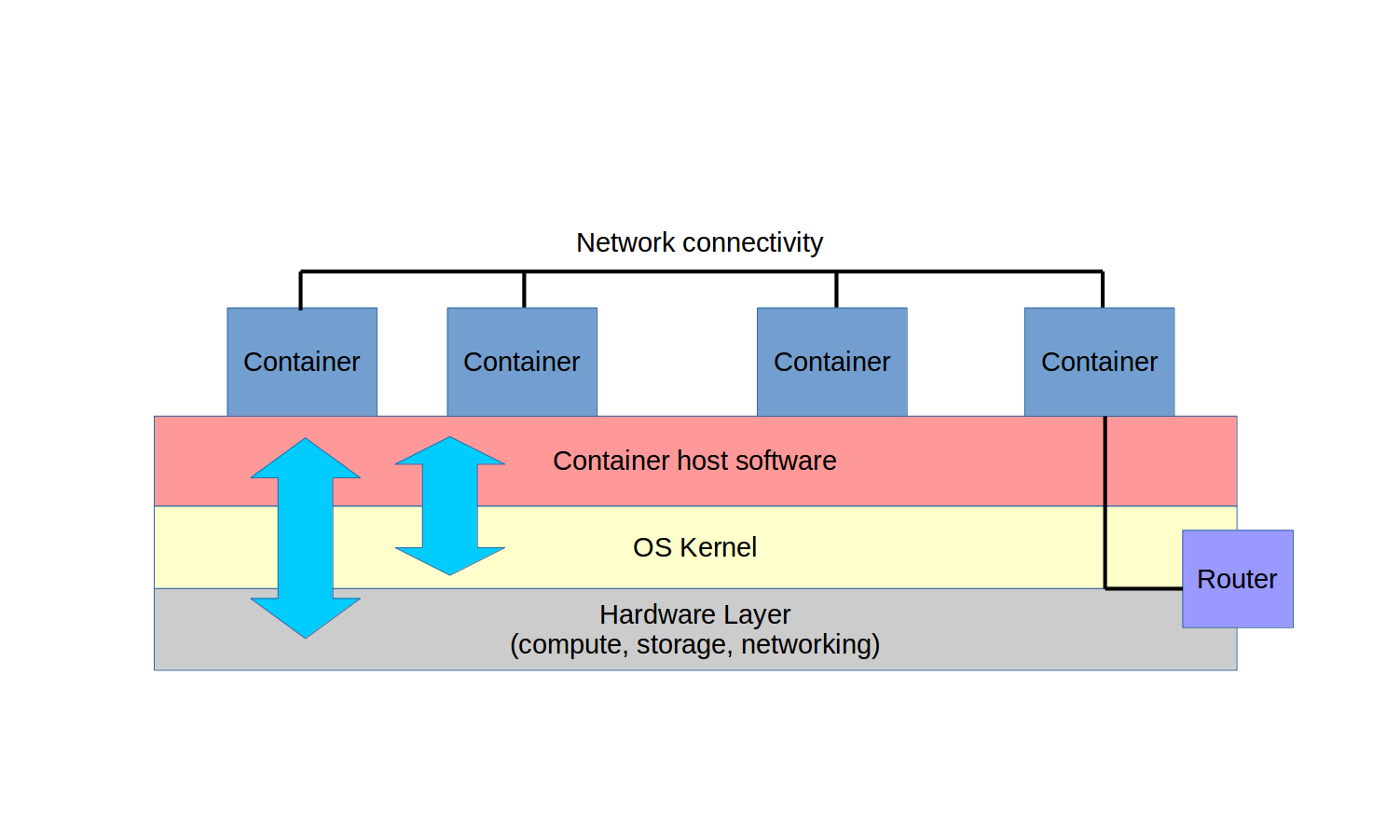 An In Depth Introduction To Docker On Aws Freecodecamporg Remote Starter Wiring Diagrams Group Picture Image By Tag Virtualized Containers Running With Access Their Hosts Kernel And Hardware Resources