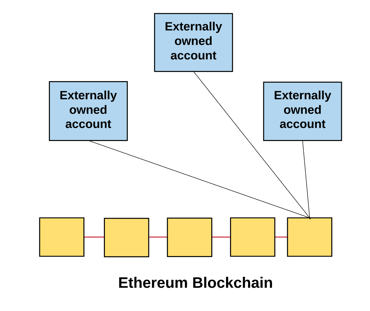 how many people use ethereum