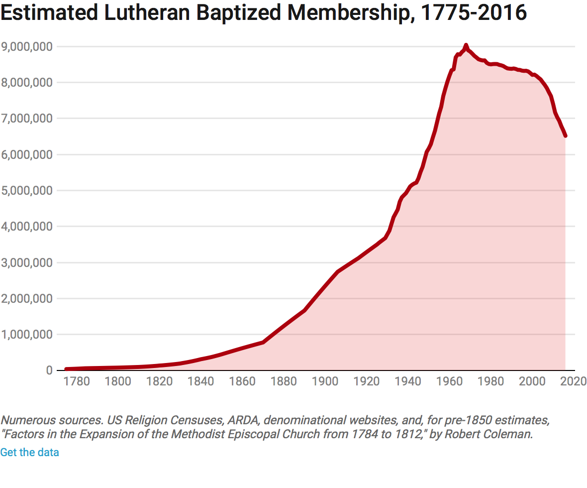 a history of lutheranism History of lutheranism in america found in: the church takes shape: a study of church history teachers guide lutheran high school religion series, testing the boundaries to lutheran identity - second edition, testing the.