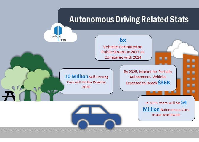 Autonomous Driving — Shifting to Overdrive in 2018