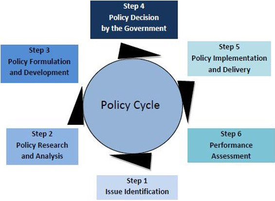 the steps of policy making Quizlet provides the 6 steps of policy making are activities, flashcards and games start learning today for free.