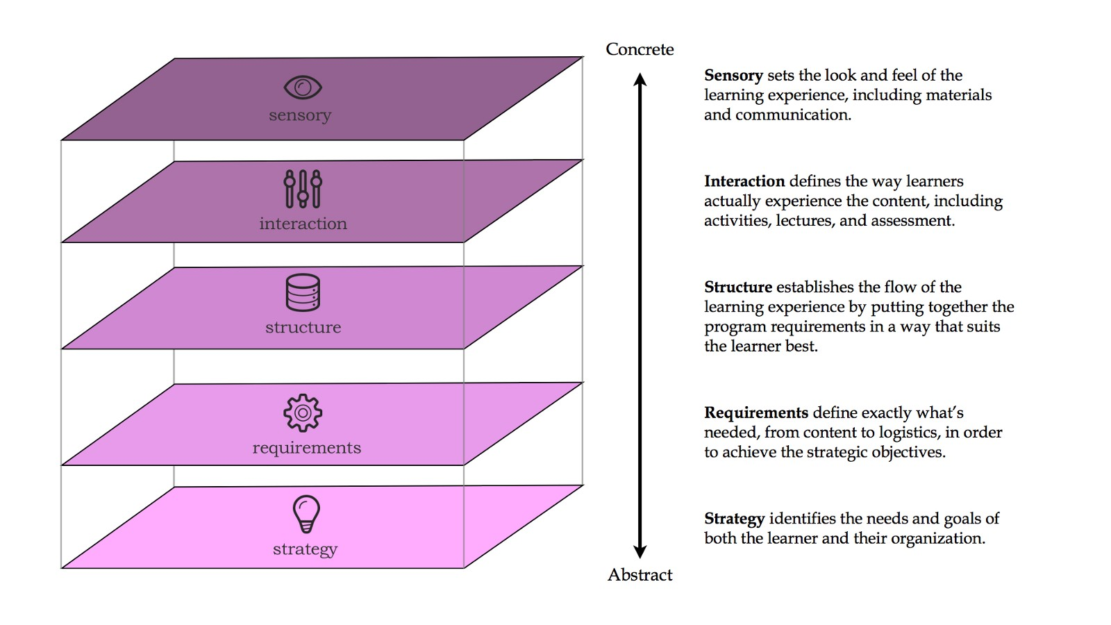Elements of Learning Experience Design
