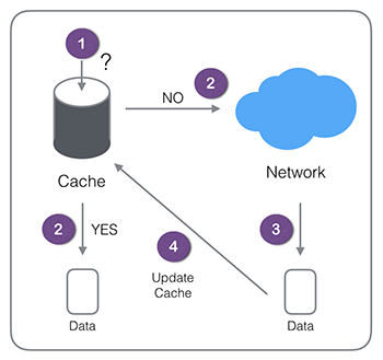 Cache-then-network