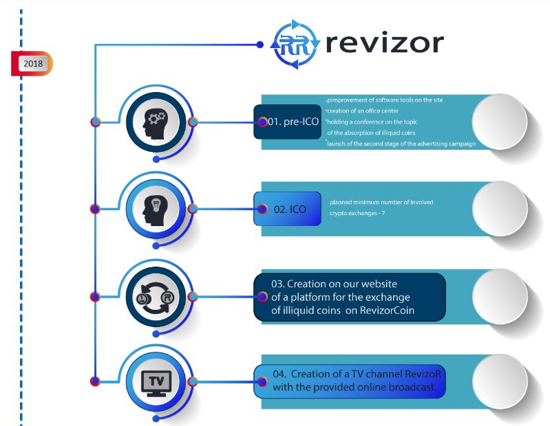 Image result for revizor coin