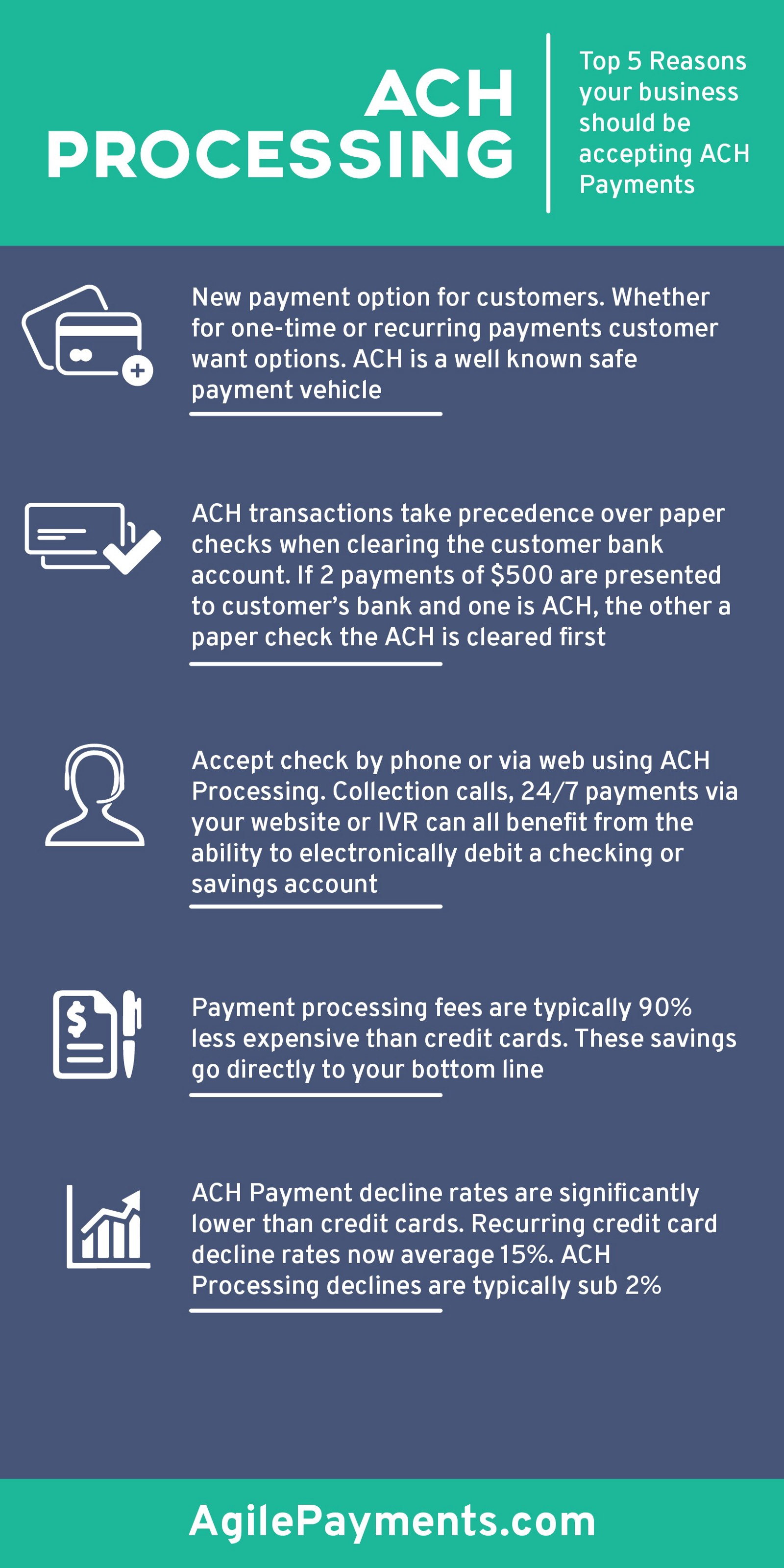 Saas ach payment processing 2 massive reasons ach is an absolute saas ach payment processing 2 massive reasons ach is an absolute must have for recurring billing reheart Image collections