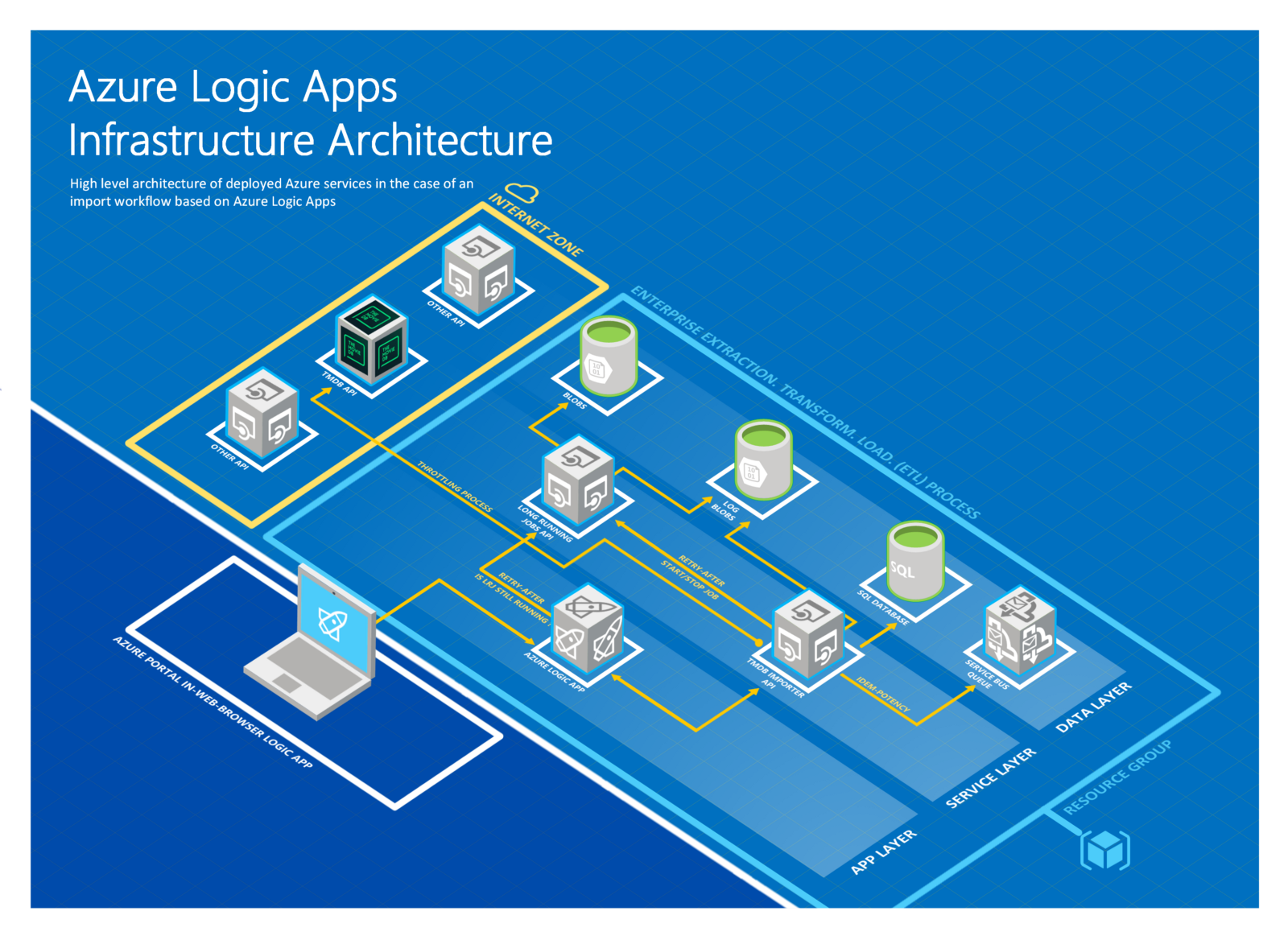 Chapter 1 Taking A Glimpse Into Azure Logic Apps Diagram Shapes The Illustration Below Was Elaborated With Visio Freely Provided By Microsoft At Following Address