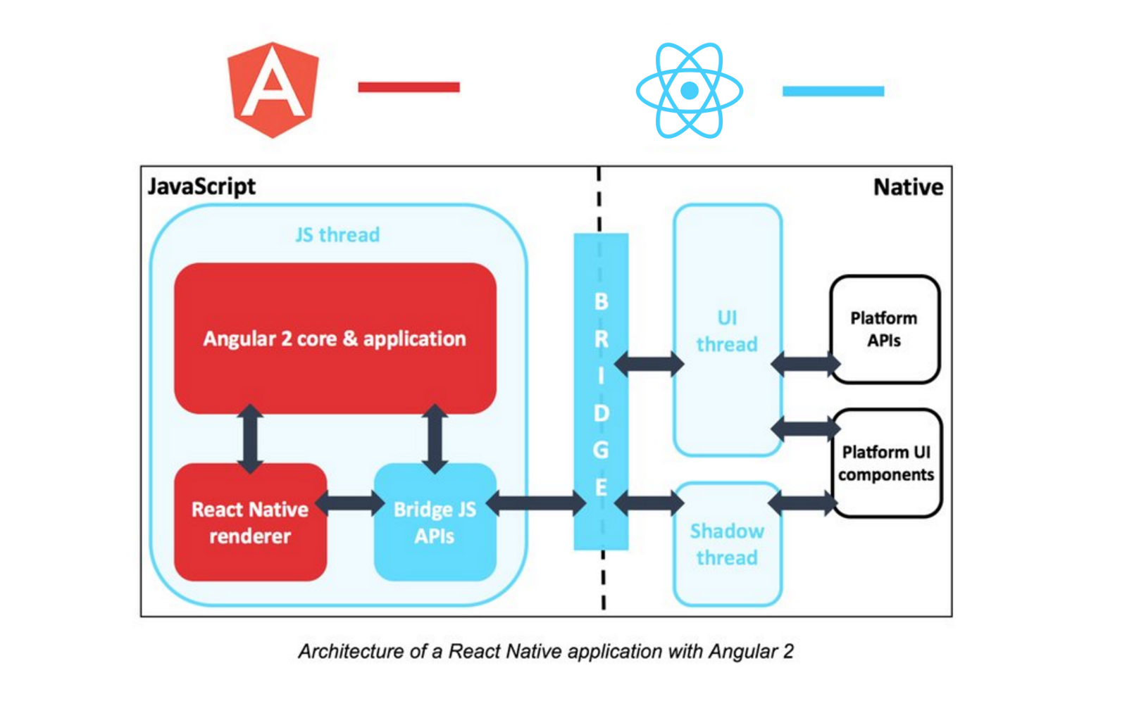 Top 10 angular 2 0 articles for the past month v may for Angularjs 2 architecture