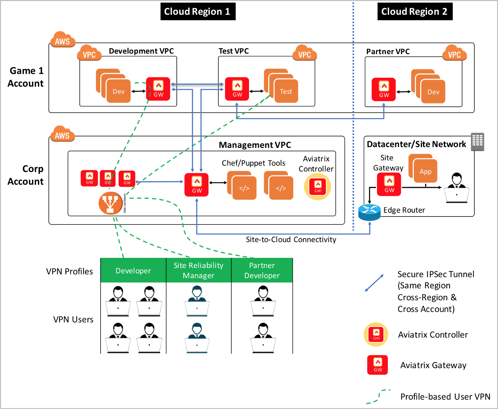Cloud network architecture for online mobile gaming industry for Architecture games online free