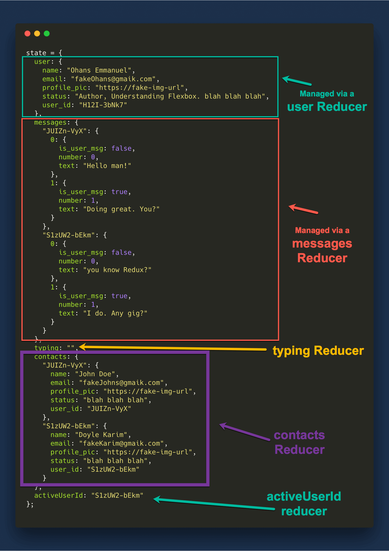 Understanding redux the worlds easiest guide to beginning redux now for every field in the state object we will create a corresponding reducer the current ones at this stage are contacts and user fandeluxe Images