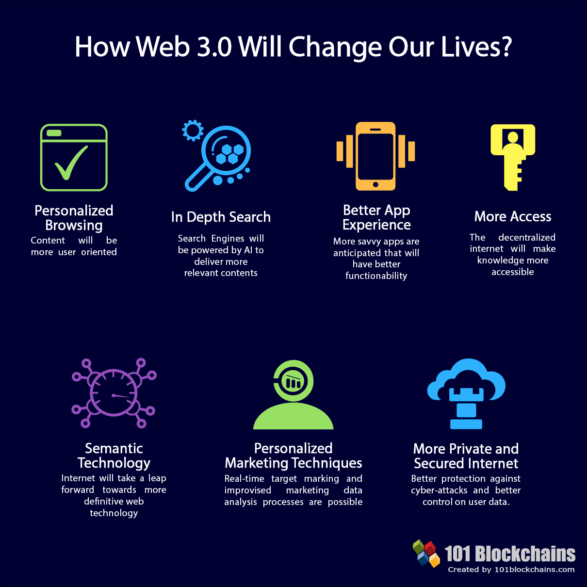 How Will Blockchain Change The Future Of Web Design The Info Blog