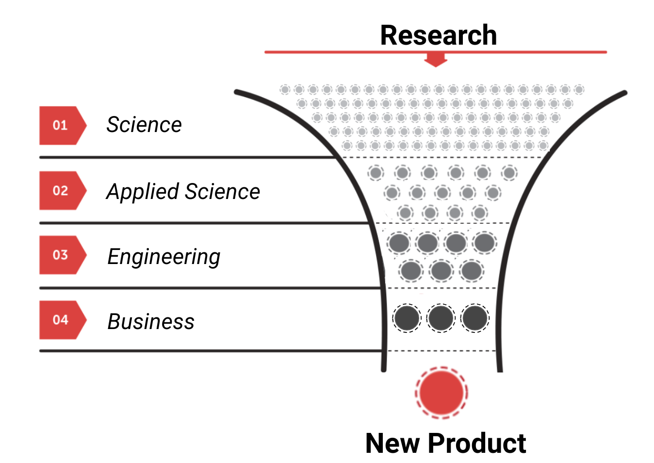 Surprising New Findings On Academic >> Ideas On How To Improve Scientific Research Brian Armstrong Medium