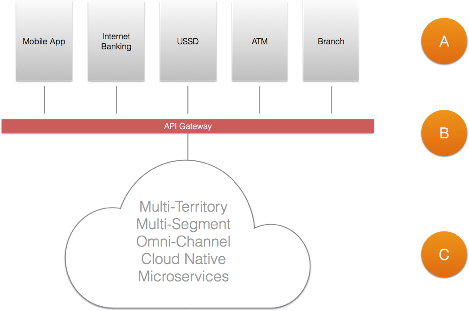 Modernising Our Channel Services Layer — Our Journey