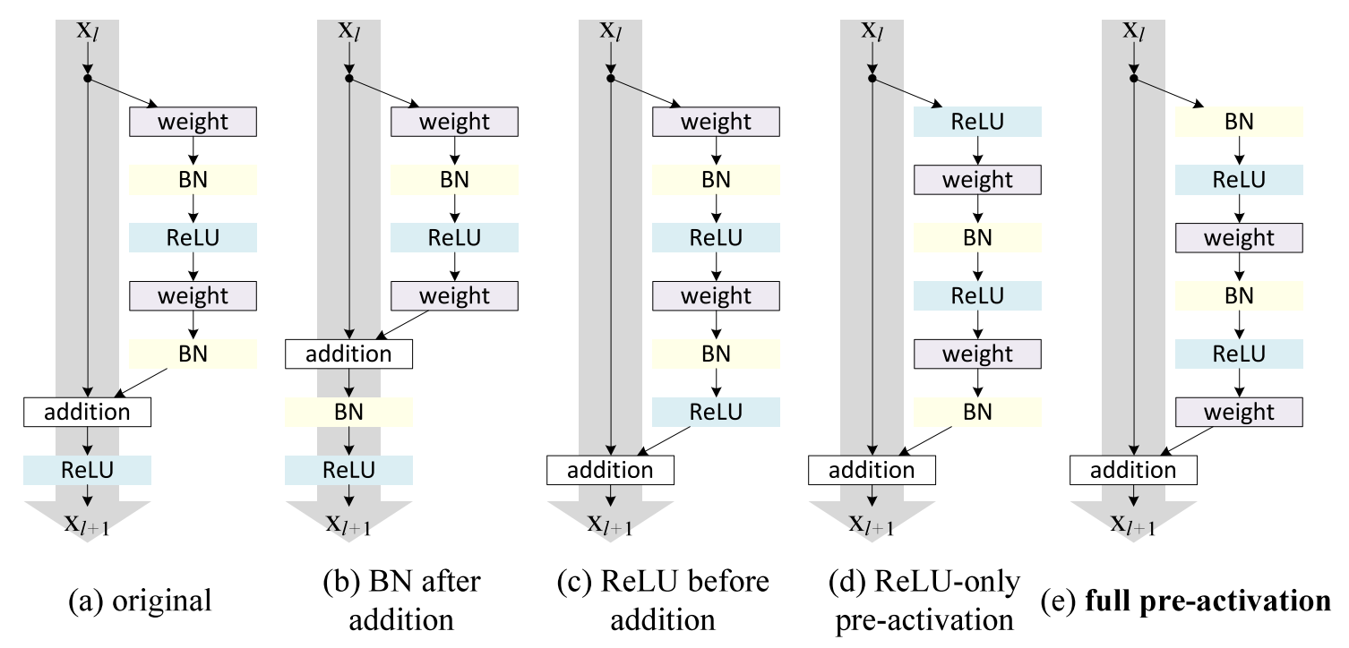 An Overview Of Resnet And Its Variants Towards Data Science Puresinewavegenerator Signalprocessing Circuit Diagram Residual Blocks