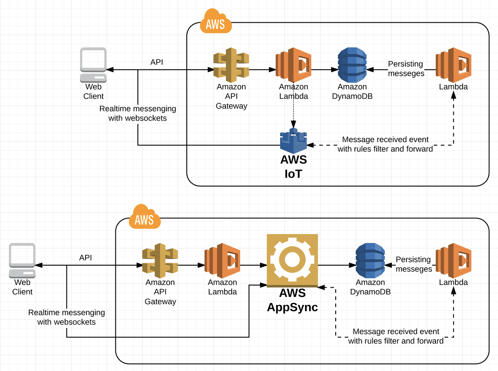 Realtime Serverless Web Apps With Aws Codeburst Diagram Of Browser Requesting A Page From Server You Can Setup Nodejs Socketio And Use Application Load Balancer For Scaling But Its Not Fully Cloud Native Infrastructure