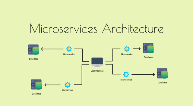 Microservice Architecture  U2014 Is It Right For Your Software