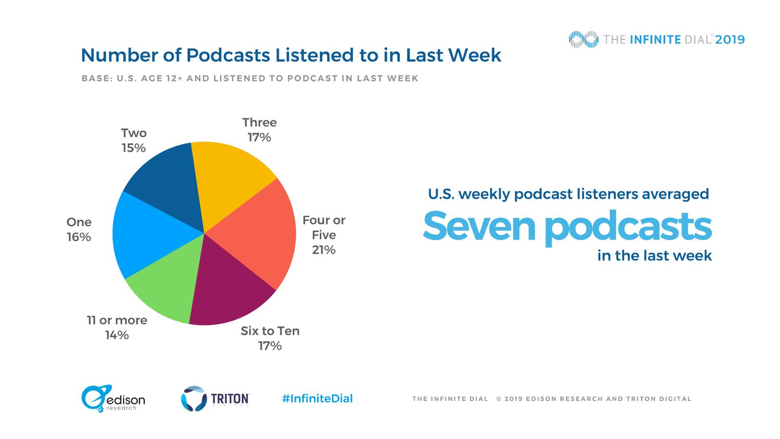 The Significant New Podcasting Stat Hiding In Plain Sight