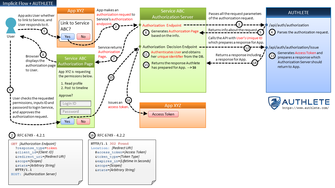 New architecture of oauth 20 and openid connect implementation implicit flow authlete baditri Gallery
