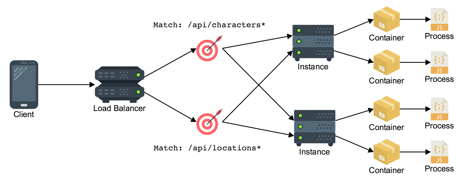 Granular Application Architecture Patterns Containers On Aws Medium