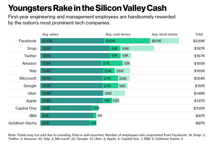Do You Earn Less Than A New Silicon Valley Employee