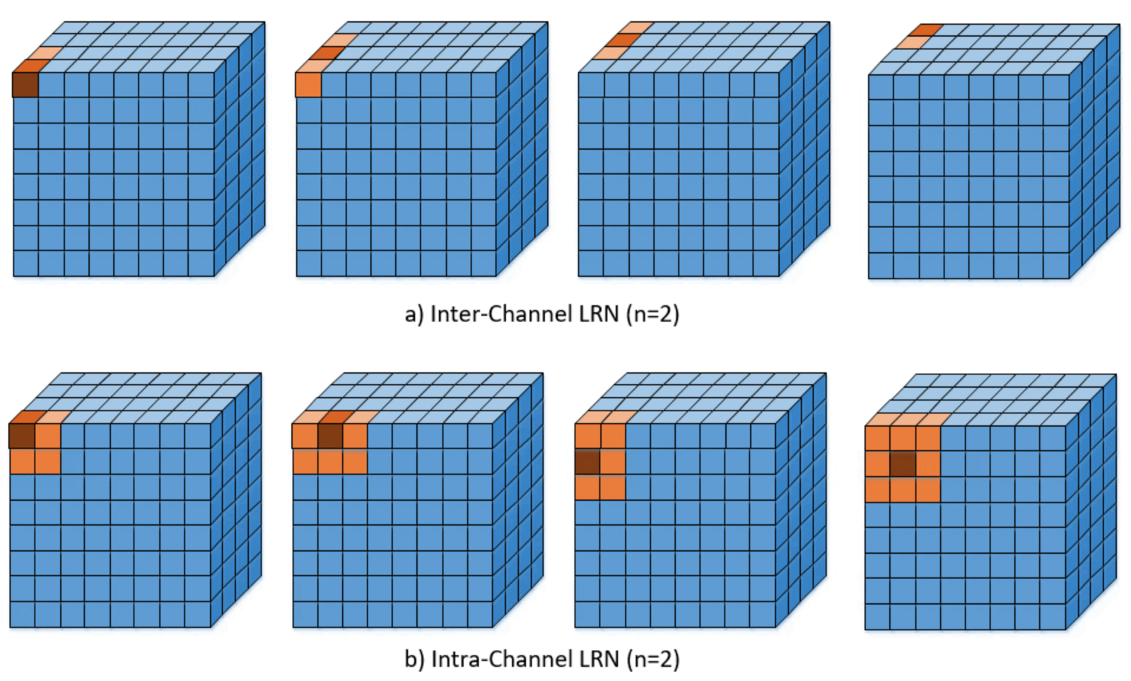 Difference between Local Response Normalization and Batch Normalization