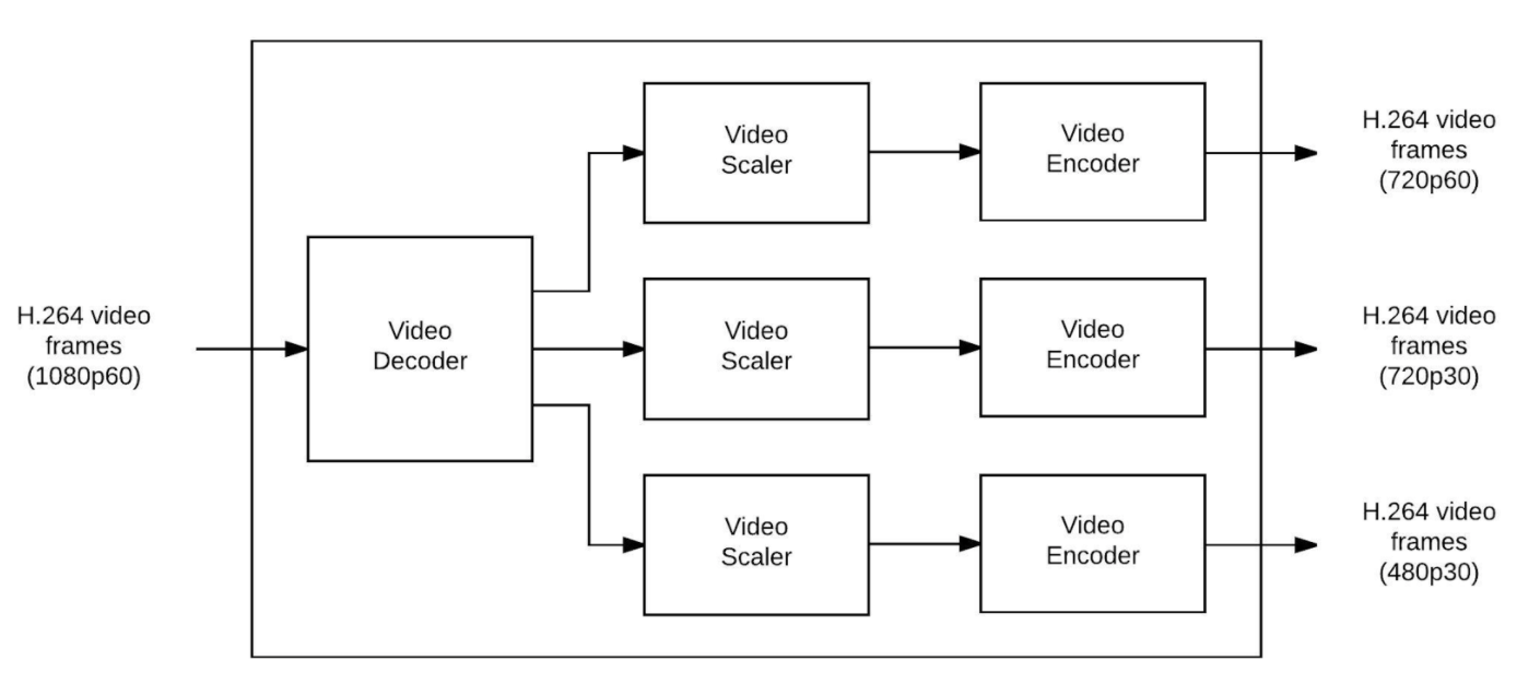 Live Video Transmuxing Transcoding Ffmpeg Vs Twitchtranscoder Part I H 264 Block Diagram Figure 7 1 In N Out Transcoder With Only Decoder