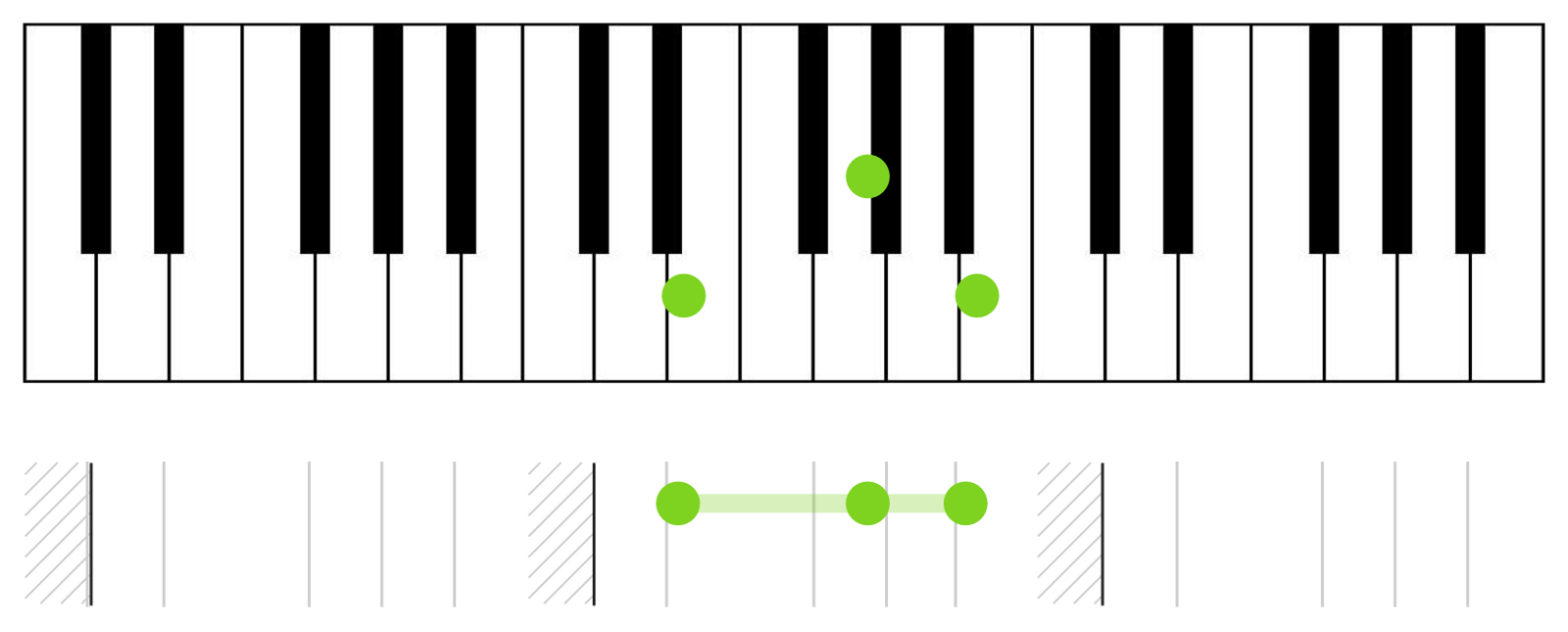 How id redesign piano sheet music alex couchs portfolio medium heres an e major chord shown on a keyboard then on my notation hexwebz Image collections