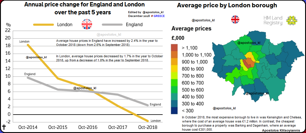 Uk House Price Index October 2018 Ons Apostolos