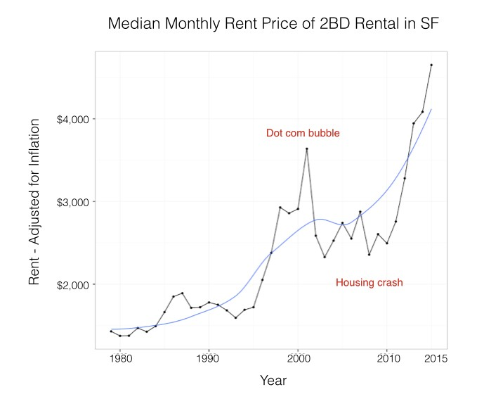 1979 To 2015 Average Rent In San Francisco Chris