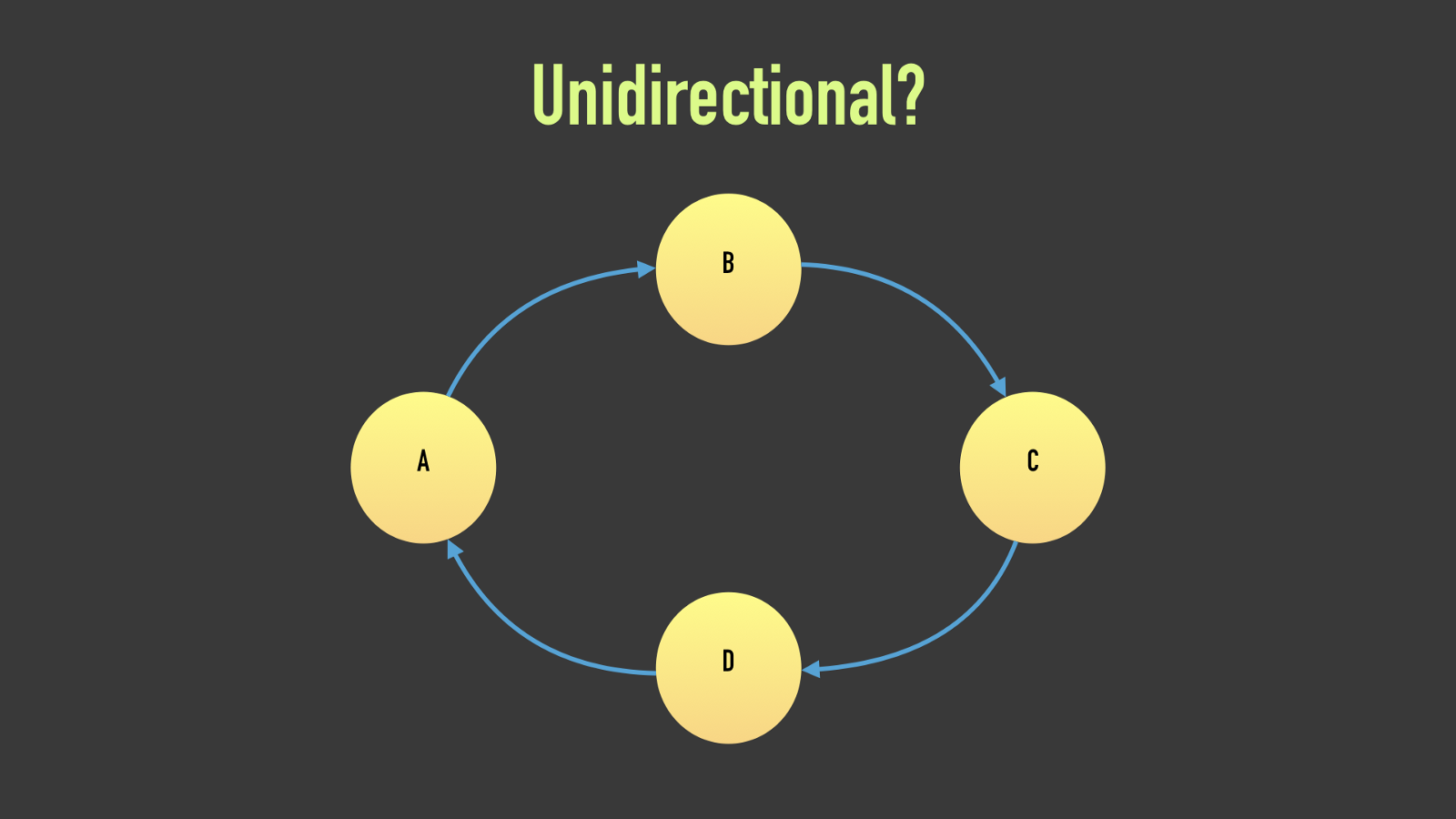 Unidirectional Data Flow On Android  The Blog Post  Part 1