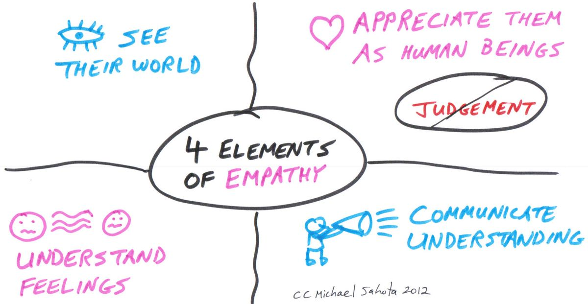 The four elements of Empathy