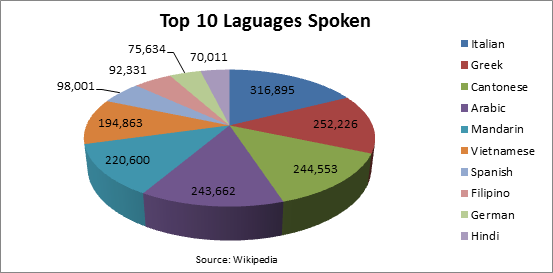 Indians In Australia InstaReM - Top 10 speaking languages