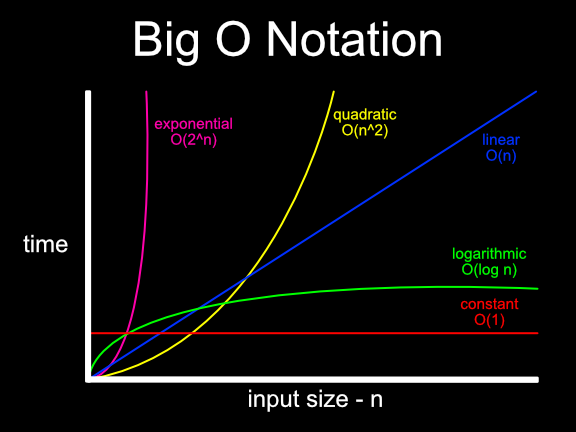 big o notation Today, we're going to be talking about big-o notation, which is the specific, sort of asymptotic notation that we will be using most frequently here so, the idea here is we're going to introduce the meaning of big-o notation.