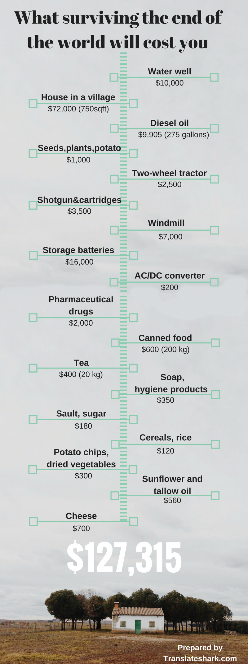 What Surviving The End Of World Will Cost You Hacker Noon Potato Battery How To Turn Produce Into Veggie Power Infographic Below Shows A Family Three Need Buy Stay Alive And Much It Them