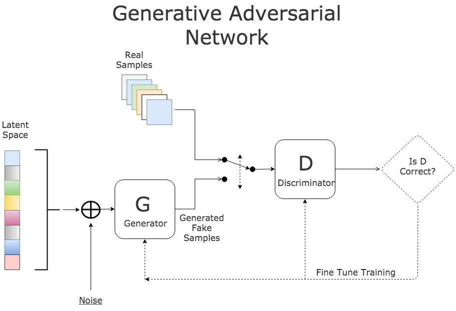 Deep Learning::Redes Adversárias & Neural Style Transfer - LAPIX