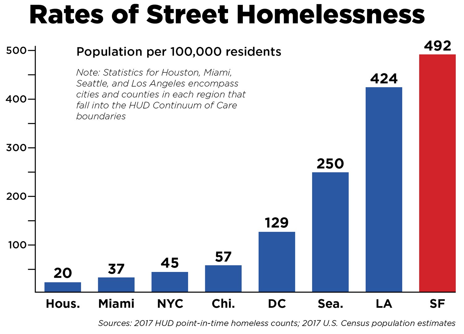 the one stat that explains sf's street homeless crisis