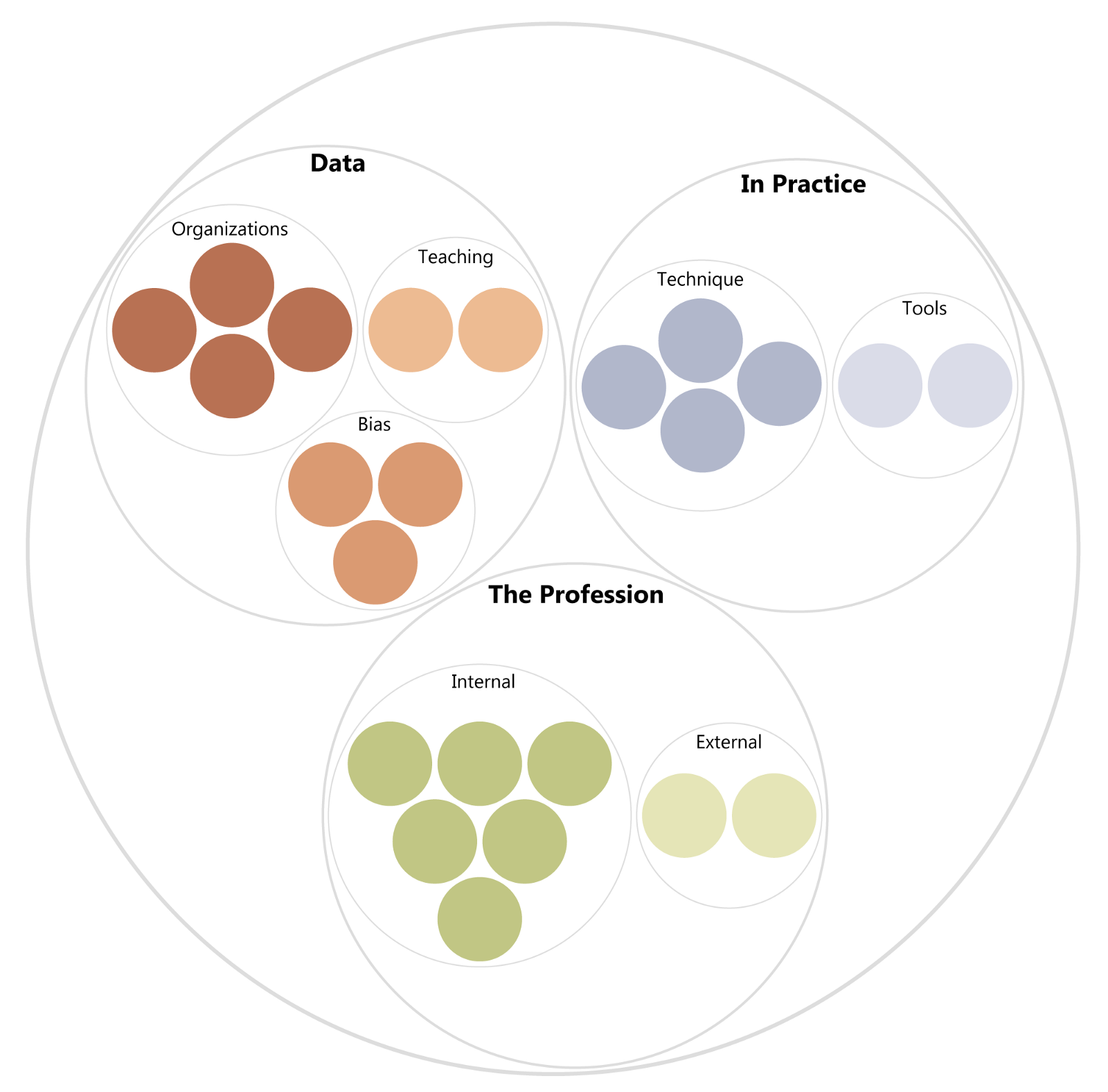 The 7 Biggest Issues Data Visualization Faces Today
