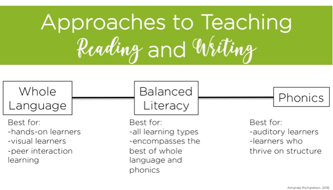 4 Reasons To Use The Balanced Literacy Approach Inspired Ideas