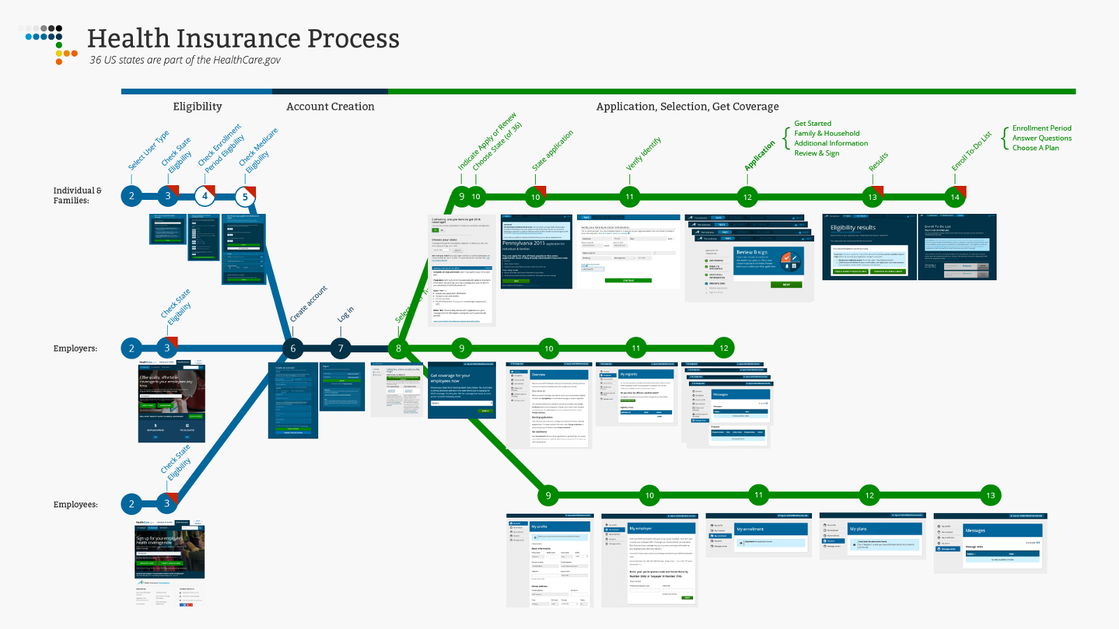 one ring to rule them all communication design studio fall '15 paper manufacturing process flow diagram starting with a process flow for moving through healthcare gov