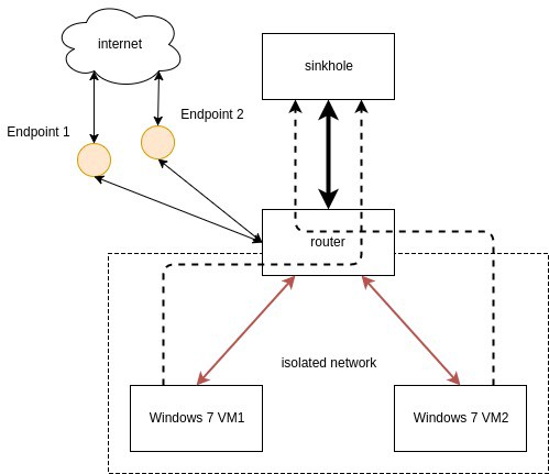 building a windows honeypot