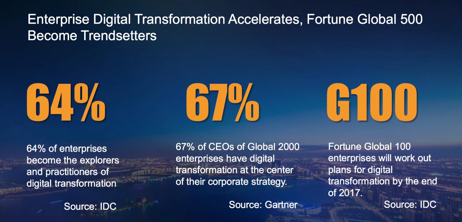 Digital Transformation: How Huawei Assists Fortune Global ...