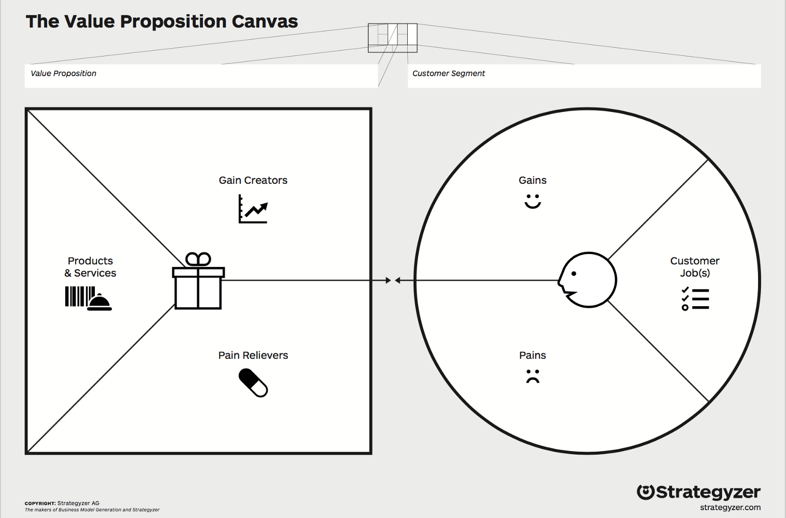 Value proposition prototypr the value proposition canvas by strategyzer wajeb Images