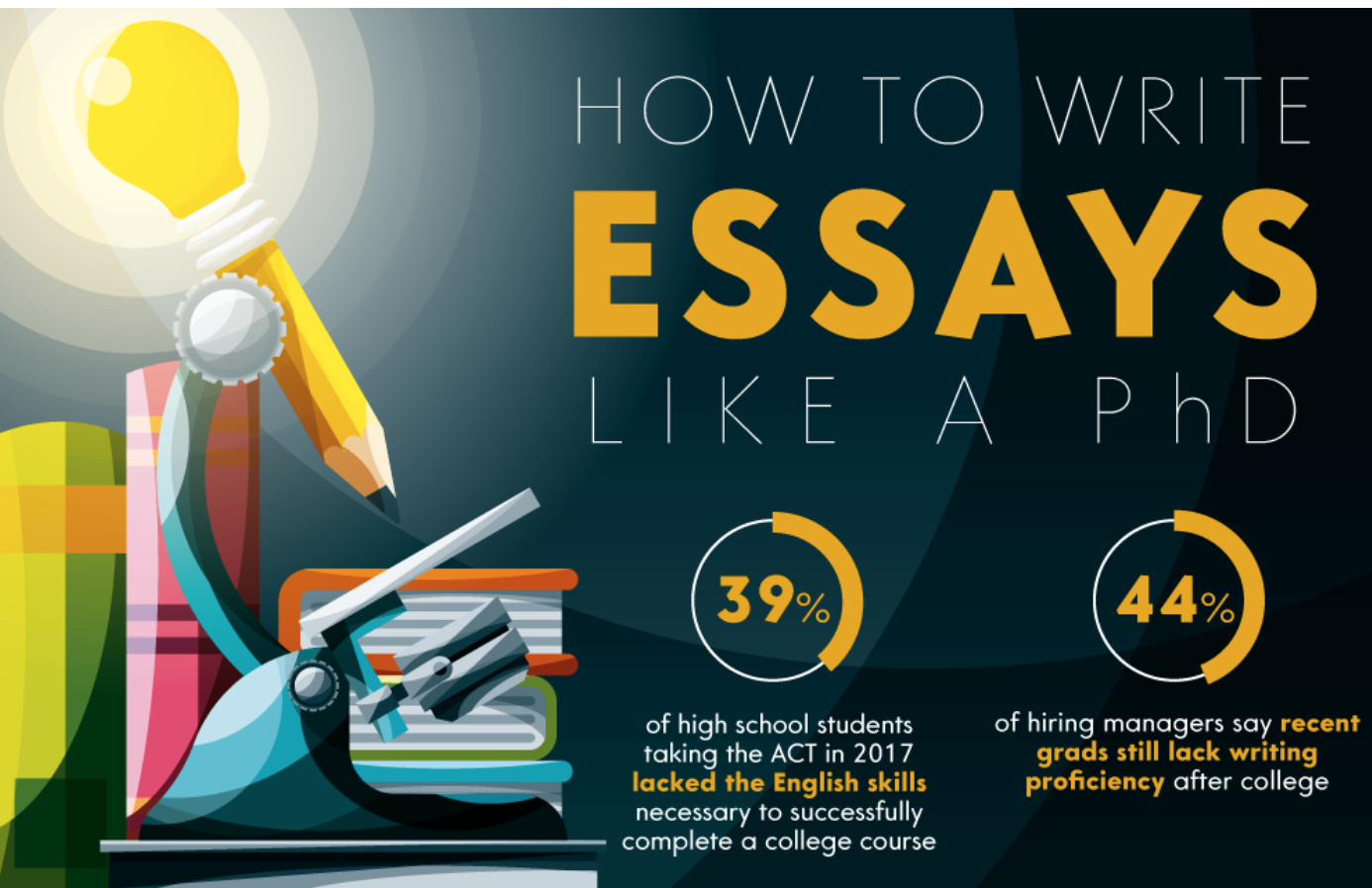 How To Write The Perfect Essay  Hacker Noon How To Write The Perfect Essay