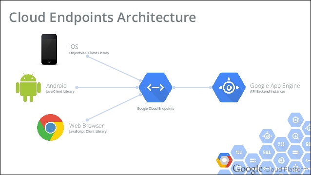 How To Reduce Latency Of Your Google Cloud Endpoints Apis