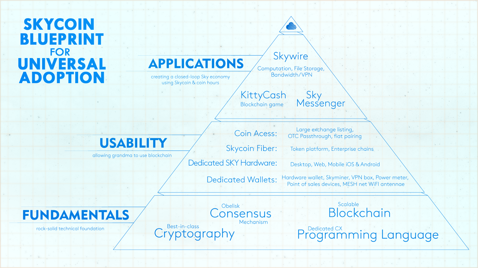 Synth on the skycoin blueprint for global blockchain adoption synth believes the key to global adoption of digital currencies are blockchain applications that serve essential real world needs and create an economy malvernweather Gallery